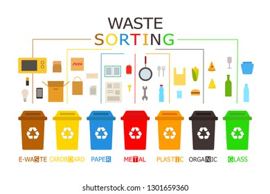 Waste management concept. 7 colored recycling bins with recyclable waste. Color vector icons. Infographic.