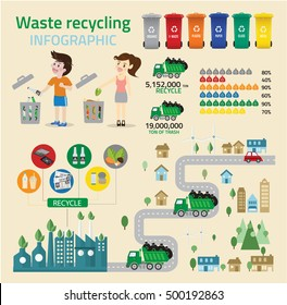 Waste recycing infographic and green ecology recycle.environmental friendly. Can be used for business layout, banner, diagram, statistic, web design, info chart, brochure template. vector illustration
