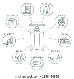 Waste sorting diagram with dustbin and trash. Linear style vector illustration