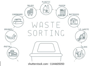 Waste sorting diagram with dustbin, trash and lettering. Linear style vector illustration