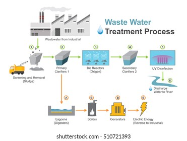 Waste water treatment is a process used to convert waste water which is water no longer needed or suitable for its most recent use into an effluent.