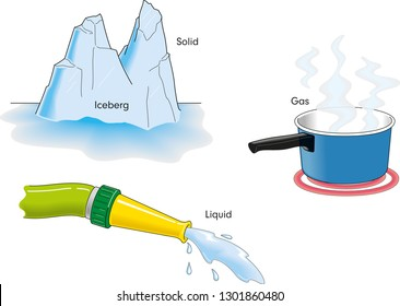 Water can exist in three states, depending on temperature and pressure, fundamental states of matter.
