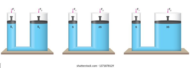 Water Circle. Pascal Principle. Water test with three different sizes of piston.