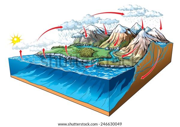 Wasserkreislauf auf der Erde.