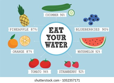 As water is crucial for our health, this infographic presents nutritional facts of water intake through veggies and fruits.