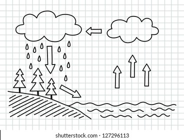 Water cycle images stock photos vectors shutterstock water cycle ccuart Image collections