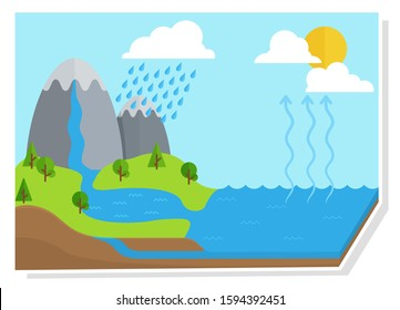 Water Cycle Hd Stock Images Shutterstock