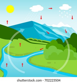 Water Cycle Diagram. Vector illustration flat design
