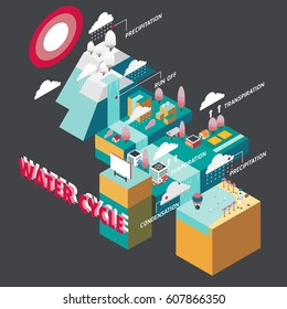 Water cycle information graphic illustration vector isometric design