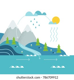 Water Cycle and Mountain River Landscape Flat Vector Illustation.
