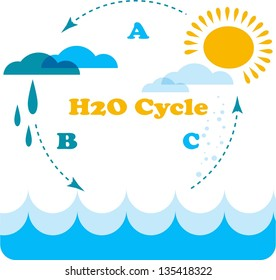 water cycle,  water recycling