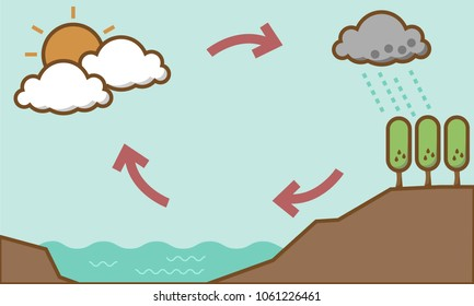 water cycle soft tone