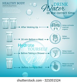 Water is the driving force of all nature. Vector illustration of bio infographics with human body organs icons in transparent style. Medicine and biochemistry concept. Drink water at the correct time