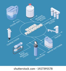 Water filtration isometric flowchart with various kinds of filters softener faucet on blue background 3d vector illustration
