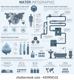 Water infographic in grey colors with charts and diagrams in bar and circle form showing world consumption and ways to save it in home, reserves and desalination in numbers.
