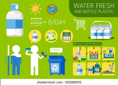 Water in the plastic bottle. info-graphic flat style about PET. Healthy for body. Example Process recycle.