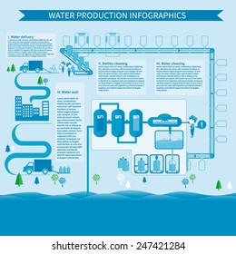 Water production and delivery infographics