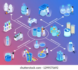 Water purification isometric flowchart with water filter bottles experiences and purification descriptions vector illustration
