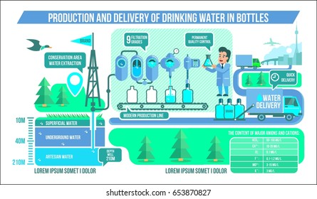 Water purification production & delivery infographics cool vector illustration