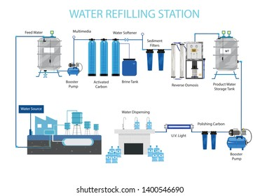 Water Refilling Station Purification System with source from a water plant. Editable Clip Art.