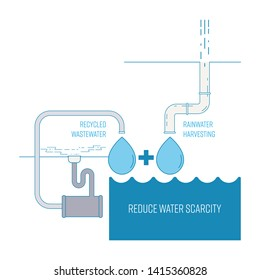 Water scarcity solution concept. Rainwater harvesting and wastewater recycling system at home can reduce water shortage. Vector illustration outline flat design style.