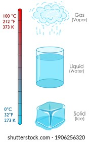 Water, solid, ice cube, liquid, gas, vapor.  State of matter. Change of state. Chemistry, physics. Phase fluid. Freeze, melt, evaporation. Temperature Fahrenheit, kelvin, celsius. Vector illustration