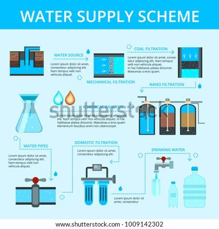 Water Supply Scheme Flat Flowchart Infographic Stock Vector Royalty
