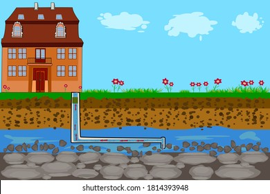 Water supply system. Water system pump house from the groundwater infographic diagram. House well pump pipe, drilled well, underground pipeline, groundwater and soil layers. Stock vector illustration