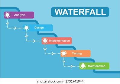 Waterfall development concept. Water fall SDLC system development life cycle methodology software