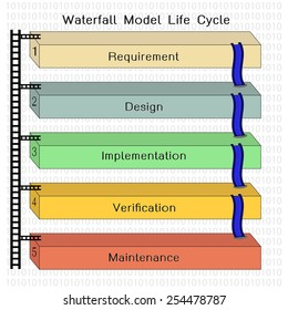 Waterfall Model, software life cycle