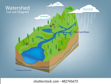 Watershed Images  Stock Photos   Vectors   Shutterstock