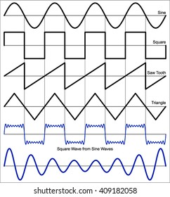 Waveform (Electrical Waveforms and Electrical Signals)