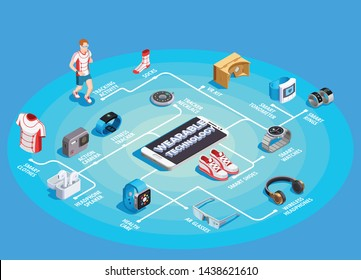 Wearable technology isometric flowchart with action camera tracking activities smart clothing rings watch vr kit vector illustration