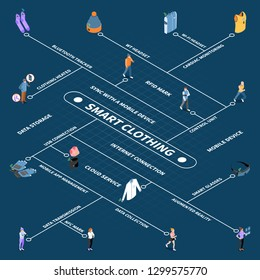 Wearable technology smart clothes isometric flowchart with text isolated images of people and items of clothing vector illustration