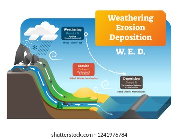Weathering erosion deposition vector illustration. Labeled geological process explanation. Earth gravity impact on soil rocks, moment of sediment and dropping it in new location. Landslide formation.