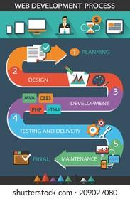Web Development Process.