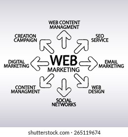 web marketing plan - create in vector brushes