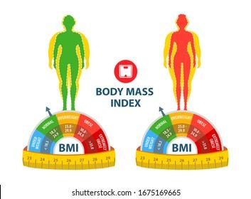 Bmi frau BMI Calculator