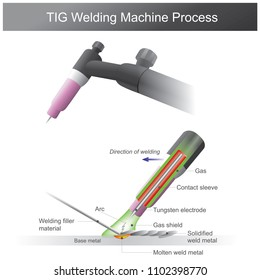 Welding for metal is a fabrication or sculptural process that joins metal between together.Using heat to molten metal at different temperatures.