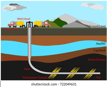 The well diagram of hydraulic fracturing in the shale oil/gas reservoir layer with the horizontal well path to extract the raw hydrocarbon energy from the subsurface ground level