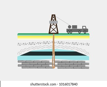 well logging a measurement in a wellbore oil rig
