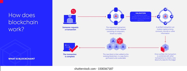 What is blockchain workflow. Infographic or Diagram about Transactions Blocks Verification Decentralization Data Fintech Smart Contract and Crypto Request. How does it work. Isolated vector