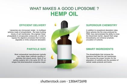 what makes a good liposome hemp oil