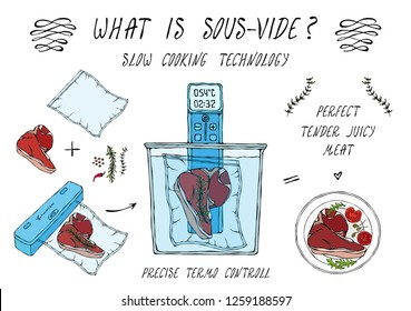 What is Sous-Vide. Slow Cooking Technology. Perfect Tender Juicy Meat Steak. Vacuumizer Food Sealer. Chief Cuisine Collection. EPS10 Vector. Hand Drawn Doodle Style Realistic Illustration.