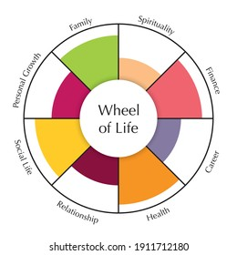 Wheel of life template diagram. Chart of coaching tool concept. Vector