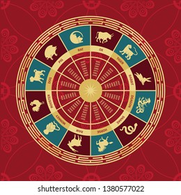The wheel symbols of the signs of the eastern horoscope on a red background.
