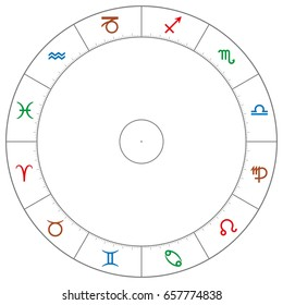 Wheel of the zodiac with astrological signs and symbols in the colors of the four element. Fire red, air blue, water green and earth brown. Circle with scale. Illustration on white background. Vector.