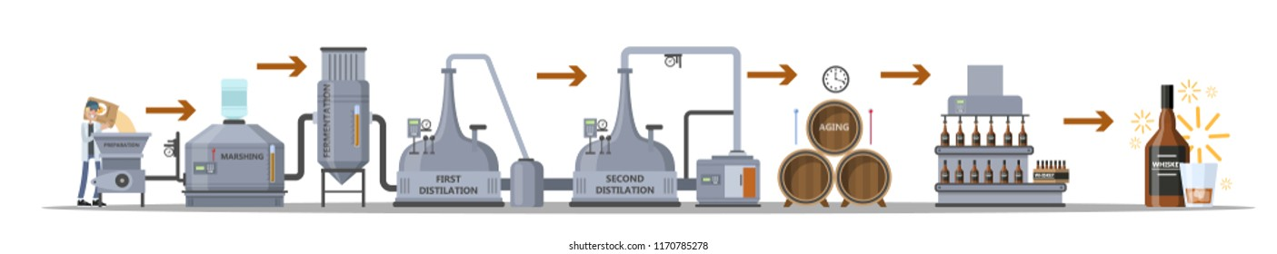 Whiskey production process. Fermentation, distillation, aging and bottling alcohol drink. Wooden barrel with whiskey. Isolated vector flat illustration