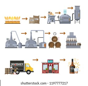 Whiskey production process. Fermentation, distillation, aging and bottling alcohol drink. Wooden barrel with whiskey. From wheat to delivery to the bar. Isolated vector flat illustration