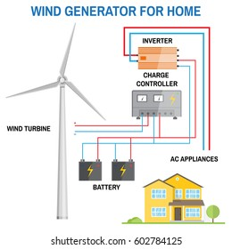 wind generator for home  renewable energy concept  simplified diagram of an  off-grid